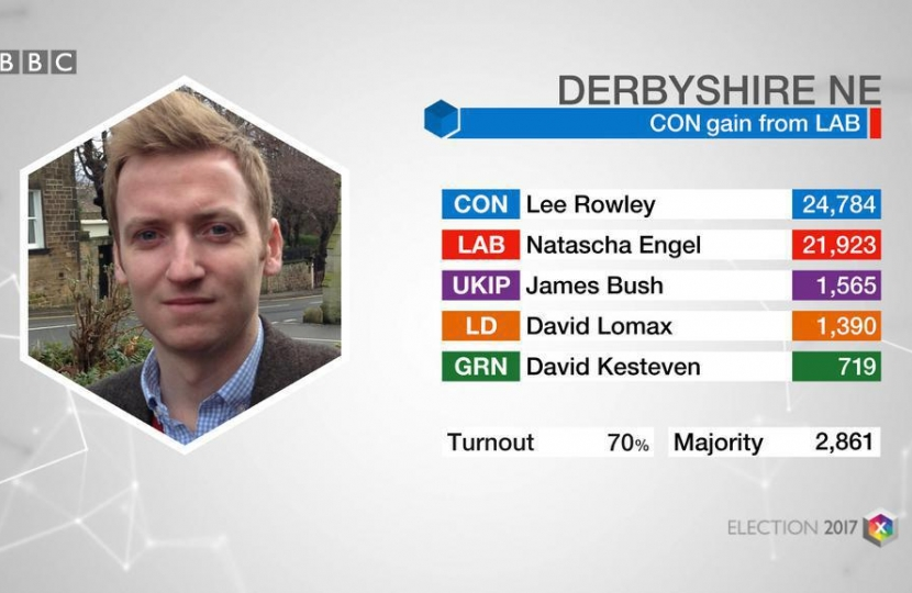 Conservatives win in North East Derbyshire